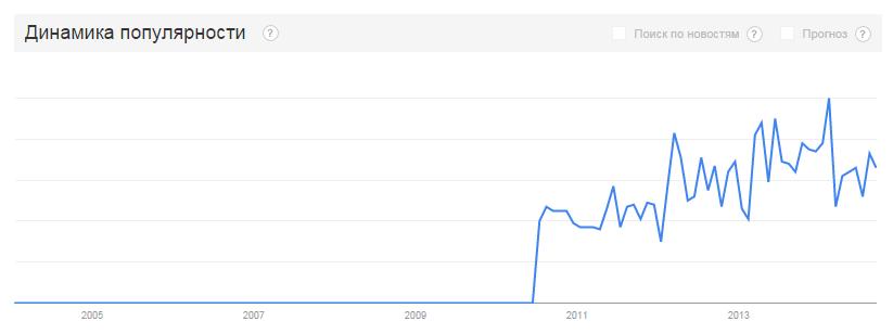 Динамика популярности сниппетов
